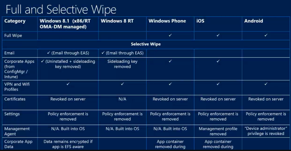 Mobile Device Management enhancements in ConfigMgr 2012 R2