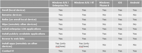 Windows Intune MDM features