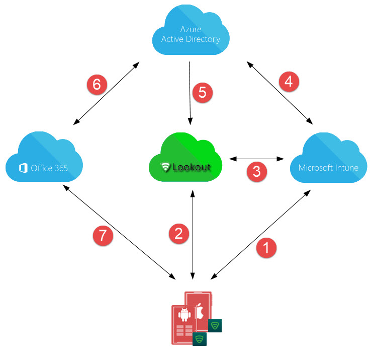 Intune And Lookout  The Architecture Of The Integration