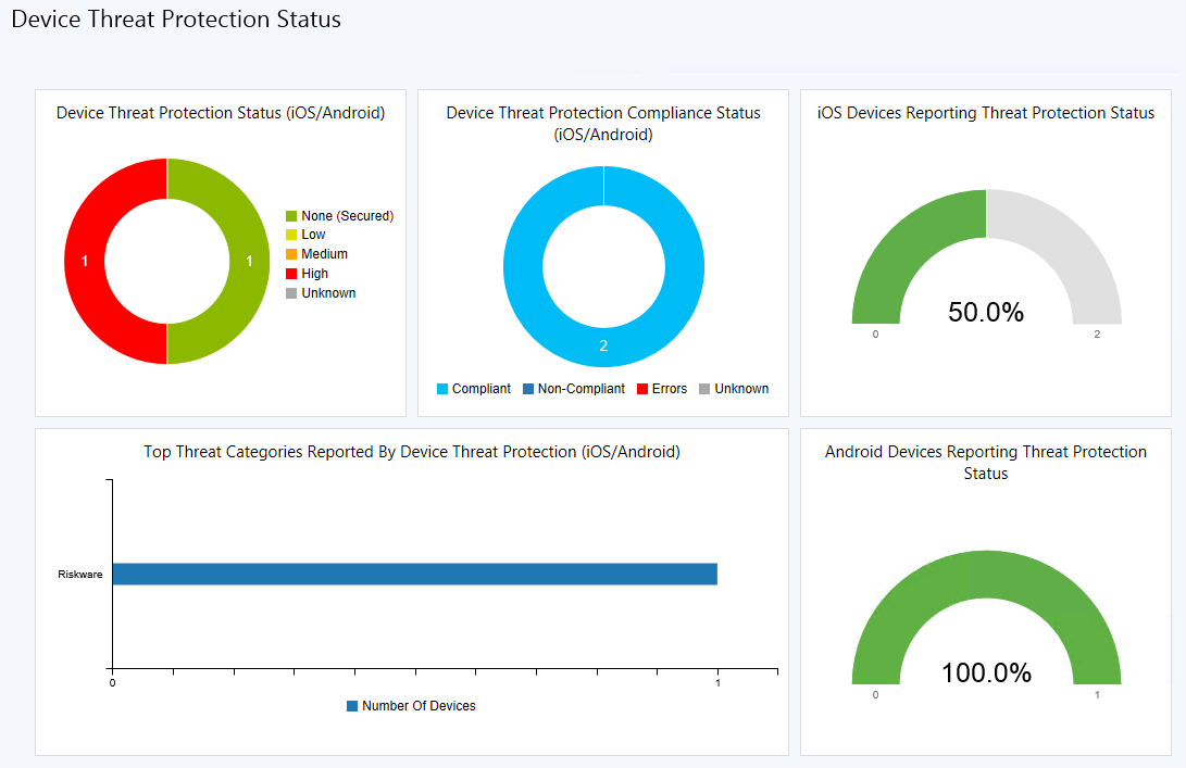 Intune, ConfigMgr 1702 and Lookout better together